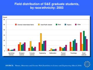 Field distribution of S&E graduate students, by race/ethnicity: 2003
