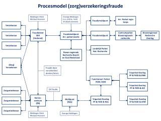 Procesmodel (zorg)verzekeringsfraude