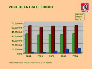 Analisi effettuata dai delegati Fiom di Novelis, su dati del Fondo.