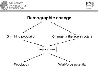 Demographic change