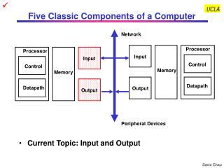 Five Classic Components of a Computer