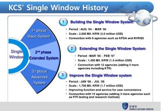 KCS' Single Window History