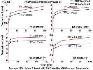 FKBP Digest Peptides: ProZap C 18