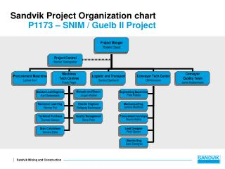 Sandvik Project Organization chart P1173 – SNIM / Guelb II Project