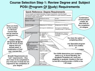 Course Selection Step 1: Review Degree and Subject POSt ( P rogram  O f  St udy) Requirements