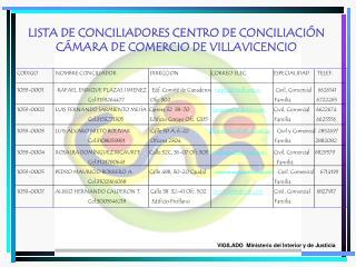 LISTA DE CONCILIADORES CENTRO DE CONCILIACIÓN CÁMARA DE COMERCIO DE VILLAVICENCIO