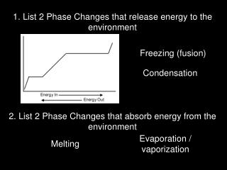 1. List 2 Phase Changes that release energy to the environment