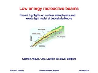 Low energy radioactive beams