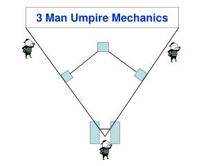 3 Man Umpire Mechanics