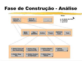 Fase de Construção - Análise