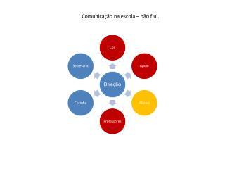 Comunicação na escola – não flui.