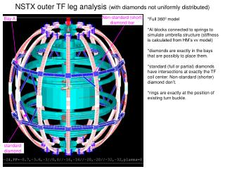 NSTX outer TF leg analysis  (with diamonds not uniformly distributed)