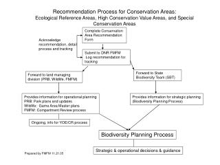 Complete Conservation Area Recommendation Form