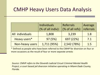 CMHP Heavy Users Data Analysis