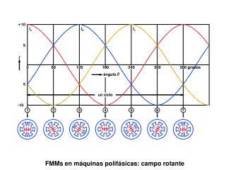 FMMs en máquinas polifásicas: campo rotante