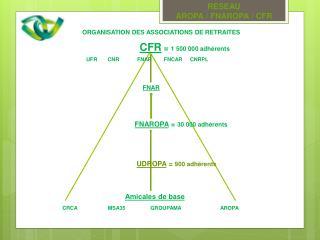 ORGANISATION DES ASSOCIATIONS DE RETRAITES