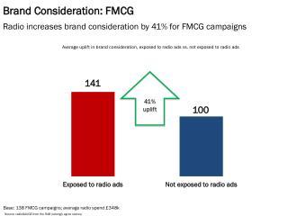 Brand Consideration: FMCG