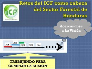 Retos del ICF como cabeza  del Sector Forestal de Honduras