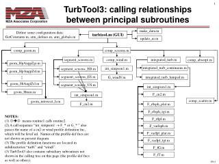 TurbTool3: calling relationships between principal subroutines