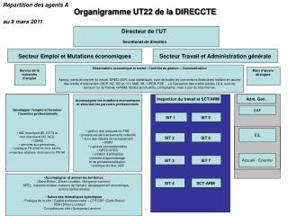 Organigramme UT22 de la DIRECCTE