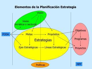 Elementos de la Planificación Estrategia