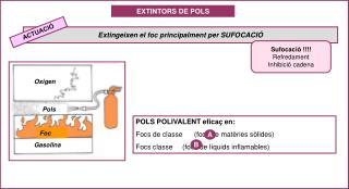 POLS POLIVALENT eficaç en:  Focs de classe      (focs de matèries sòlides)
