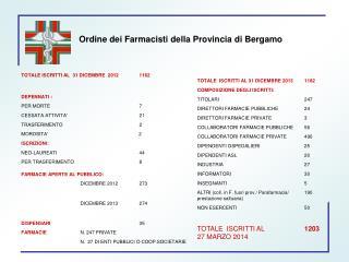 Ordine dei Farmacisti della Provincia di Bergamo
