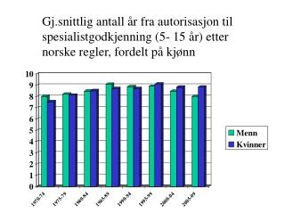Antall %C3%A5r fra autorisasjon til spesialistgodkjenning fordelt p%C3%A5 kj%C3%B8nn
