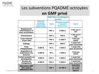 Les  subventions  PQADMÉ octroyées  en GMF privé