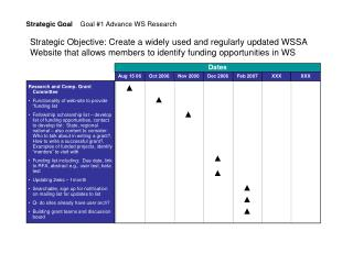 Strategic Goal     Goal #1 Advance WS Research