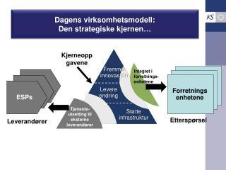 Dagens virksomhetsmodell :  Den  strategiske kjernen …