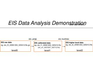 EIS Data Analysis Demonstration