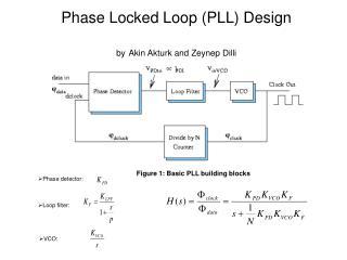 Phase Locked Loop (PLL) Design by Akin Akturk and Zeynep Dilli