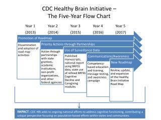 CDC Healthy Brain Initiative – The  Five-Year Flow Chart