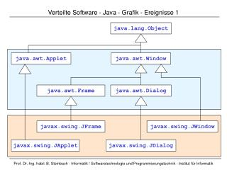 Verteilte Software  -  Java  - Grafik - Ereignisse  1