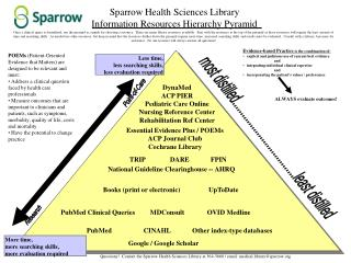 Sparrow Health Sciences Library Information Resources Hierarchy Pyramid