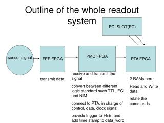 Outline of the whole readout system