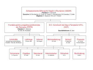 Schweizerische Stiftung für Orgeln in Rumänien (SSOR) Präsident:  E. Leonhardt