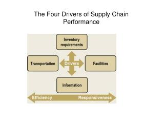 The Four Drivers of Supply Chain Performance