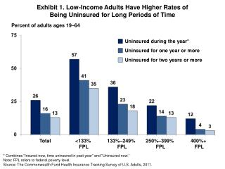 Exhibit 1. Low-Income Adults Have Higher Rates of  Being Uninsured for Long Periods of Time
