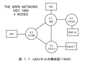 THE  ARPA  NETWORK DEC  1969 4  NODES