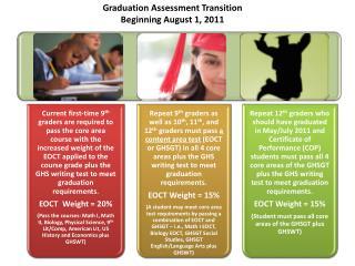 Graduation Assessment Transition Beginning August 1, 2011