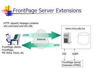 FrontPage Server Extensions