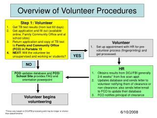 Overview of Volunteer Procedures