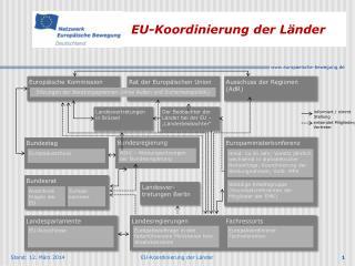 EU-Koordinierung der L nder