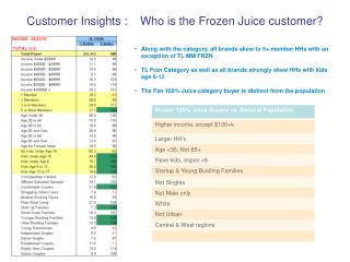 Customer Insights : Who is the Frozen Juice customer?