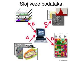 Sloj veze podataka