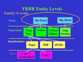 FRBR Entity Levels
