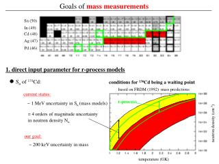 Goals of  mass measurements