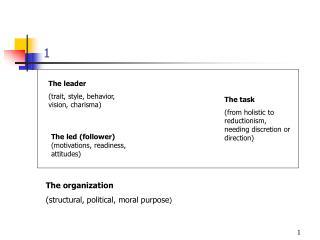 The leader (trait, style, behavior, vision, charisma)
